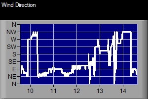 JPC Wind Direction History